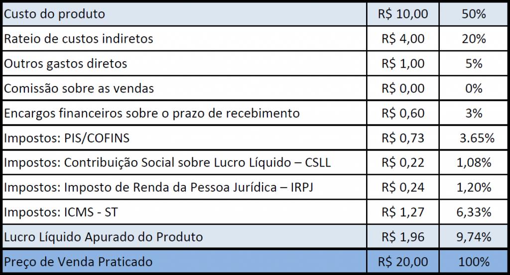 Tabela de Custos Exemplo com Margem de Lucro 100%